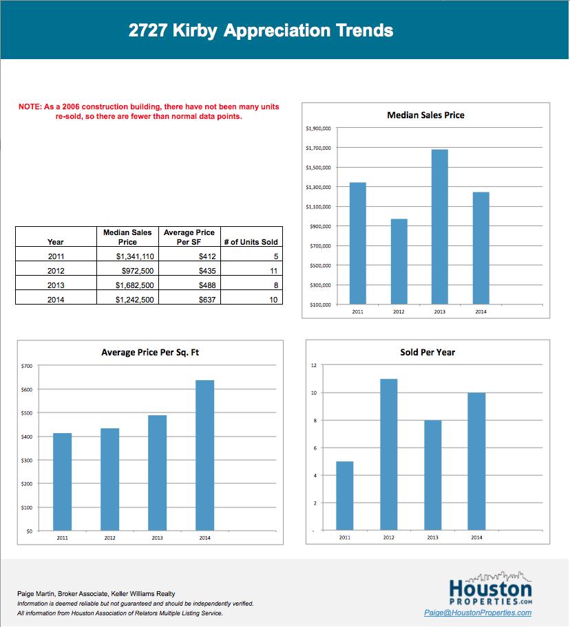 2727 Kirby Houston condo sale trends