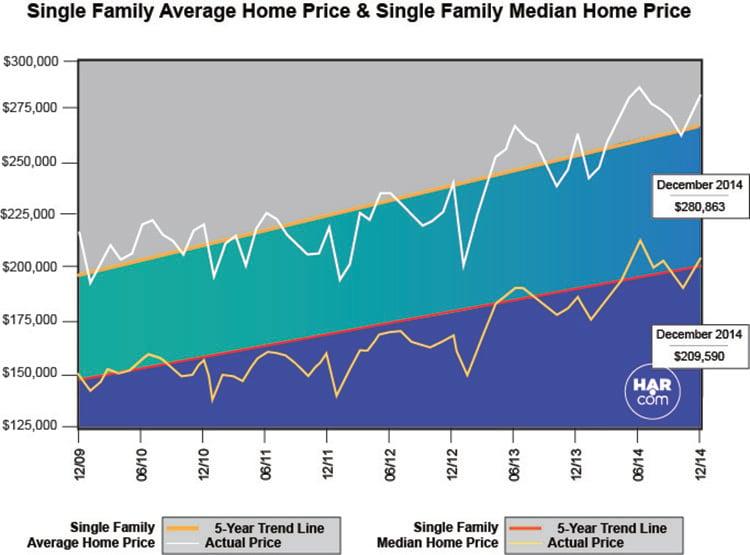 Single-family home sales Houston - HAR