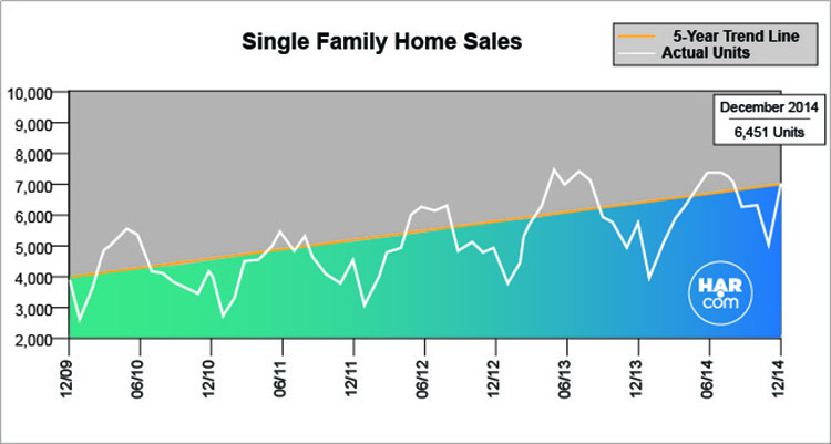 December Houston Home Sales - HAR