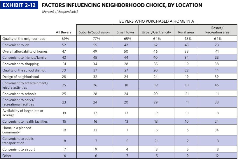Factors Influencing Home Buying
