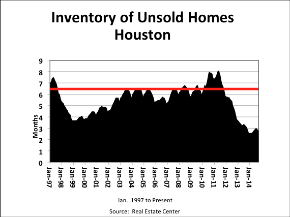 16-year data of Houston home inventory