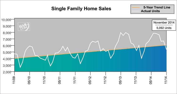 houston-nov-sales-data