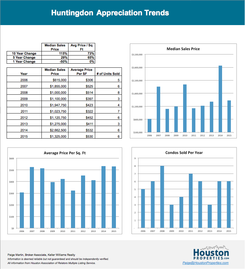 the huntingdon houston condo sales trends