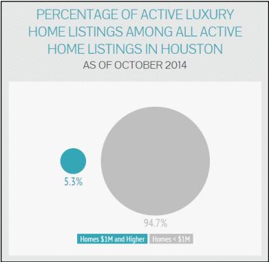 Percentage Of Houston Luxury Real Estate