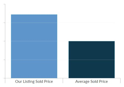 Sell My House in Houston: Proven Best Practice Guide To Selling Fast